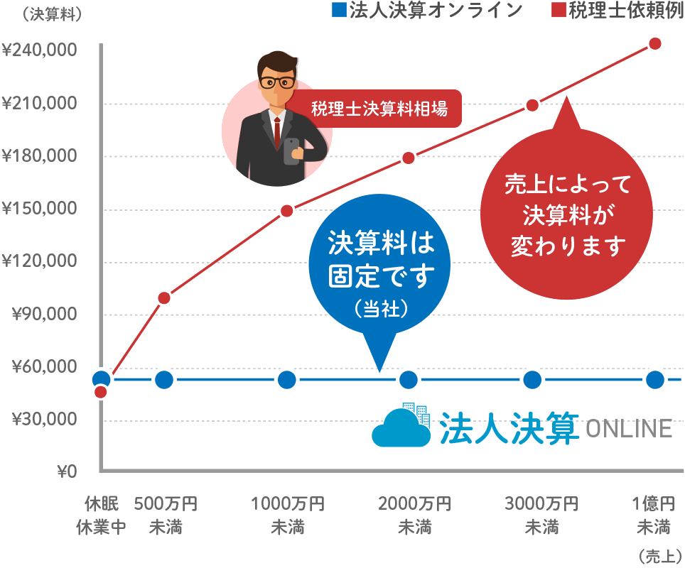 税理士決算料の相場と比べても一目瞭然のグラフ